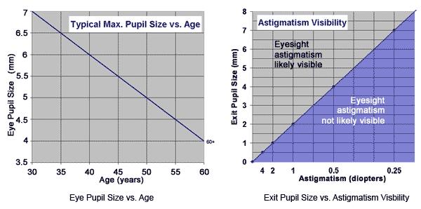 Pupil Size vs. Astigmatism