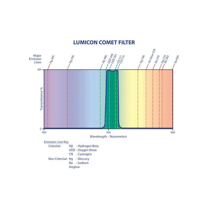 Lumicon-Comet-Filter-2-034-LF3075 thumbnail 2