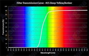 #15 Deep Yellow/Amber