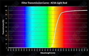#23A Light Red