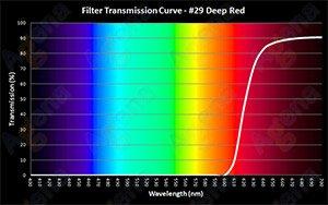 #29 Deep Red