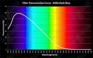 #38A Dark Blue