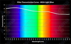 #82A Light Blue