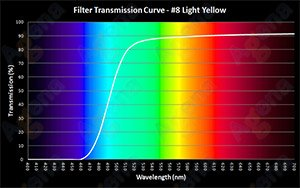 #8 Light Yellow