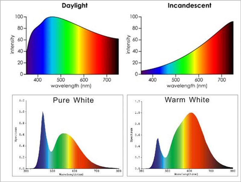 Guide to Light Pollution